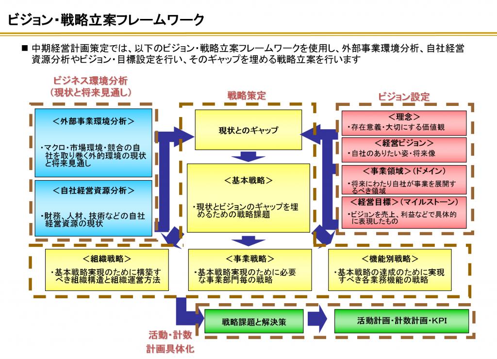 中計策定のためのフレームワーク